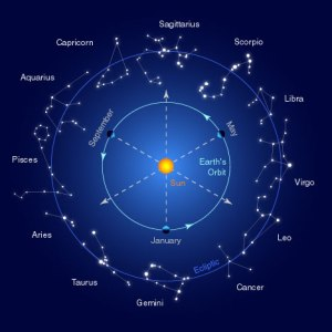 JYOTISH HOROSCOPE 2. : The Planets' Ownership of Zodiac Signs
